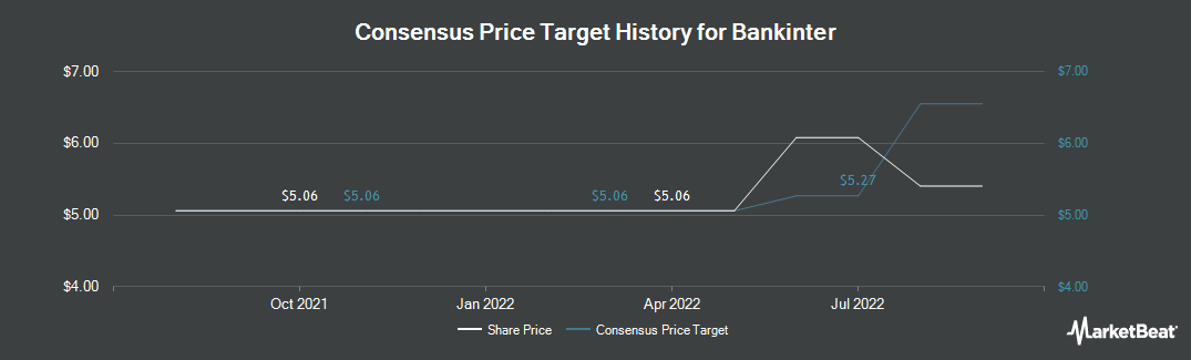 Price Target History for Bankinter (OTCMKTS:BKNIY)
