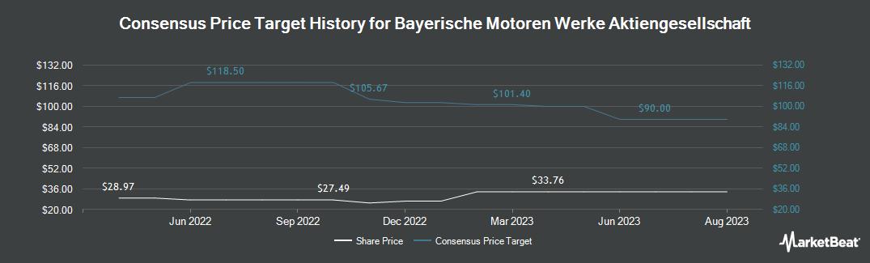 Price Target History for Bayer Motoren Werk (OTCMKTS:BMWYY)