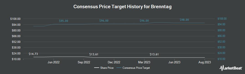 Price Target History for Brenntag (OTCMKTS:BNTGY)
