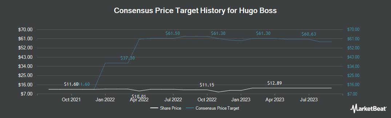 Price Target History for Hugo Boss (OTCMKTS:BOSSY)