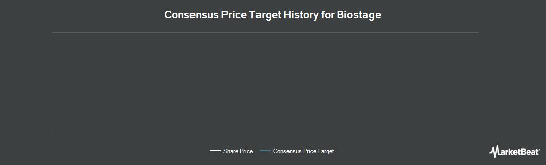 Price Target History for Biostage (OTCMKTS:BSTG)