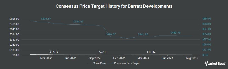 Price Target History for BARRATT DEVELOP/ADR (OTCMKTS:BTDPY)