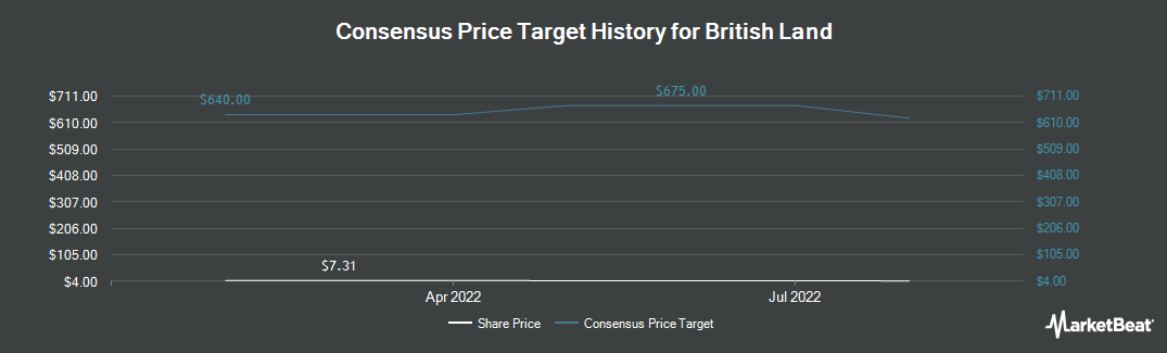 Price Target History for British Land (OTCMKTS:BTLCY)