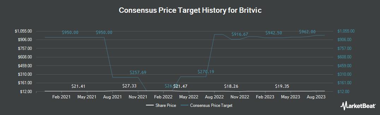Price Target History for BRITVIC PLC/S (OTCMKTS:BTVCY)