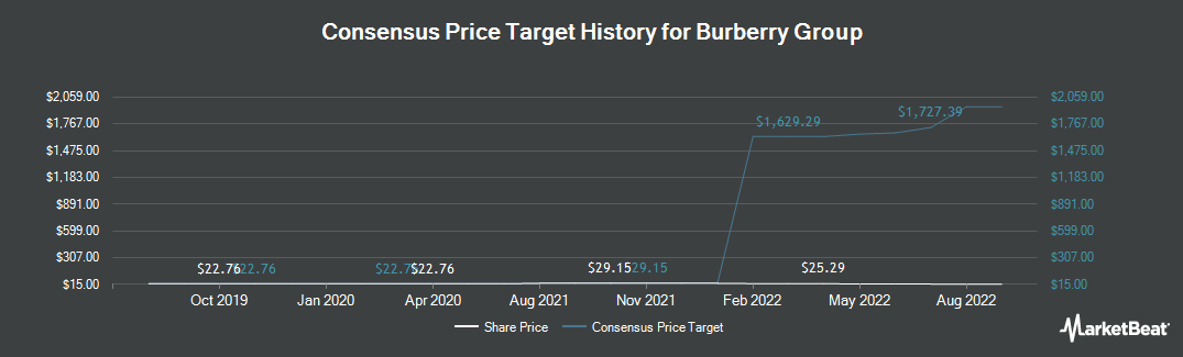 Price Target History for Burberry Group (OTCMKTS:BURBY)