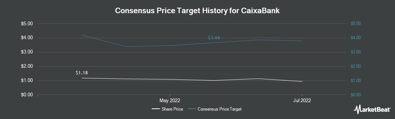 Price Target History for Caixabank (OTCMKTS:CAIXY)