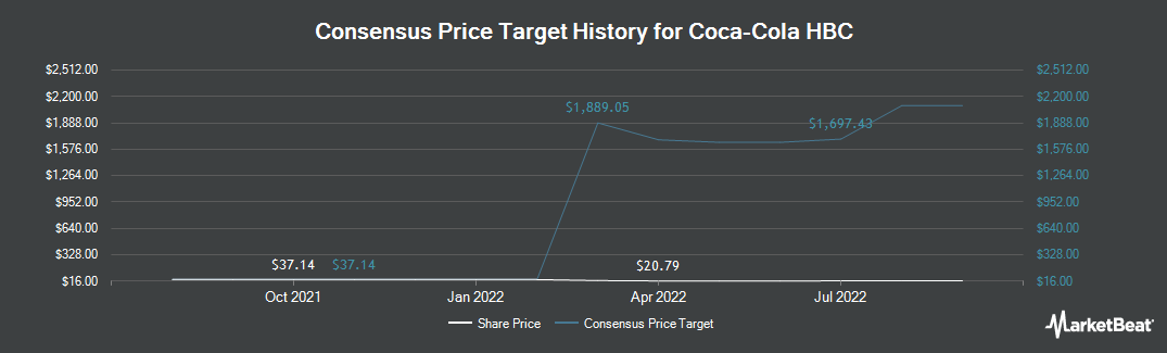 Price Target History for COCA-COLA HBC (OTCMKTS:CCHGY)