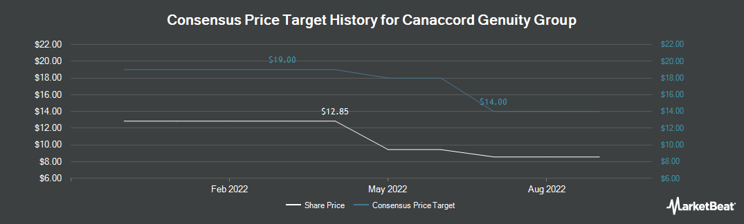 Price Target History for Canaccord Genuity (OTCMKTS:CCORF)