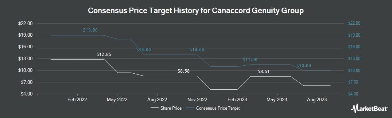 Price Target History for Canaccord Genuity (OTCMKTS:CCORF)