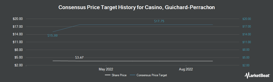 Price Target History for CASINO GUICH-PERR (OTCMKTS:CGUSY)