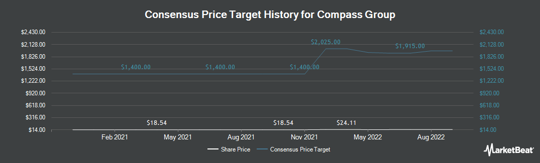 Price Target History for Compass Group (OTCMKTS:CMPGY)