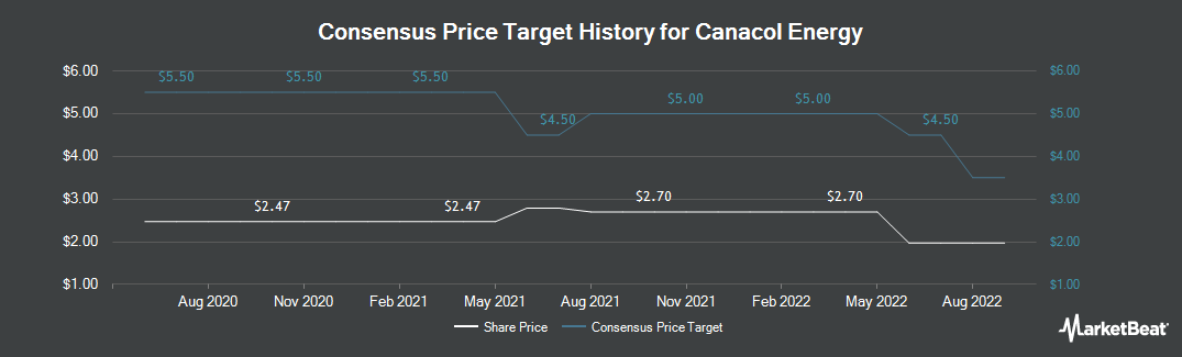 Price Target History for Canacol Energy Ltd (OTCMKTS:CNNEF)