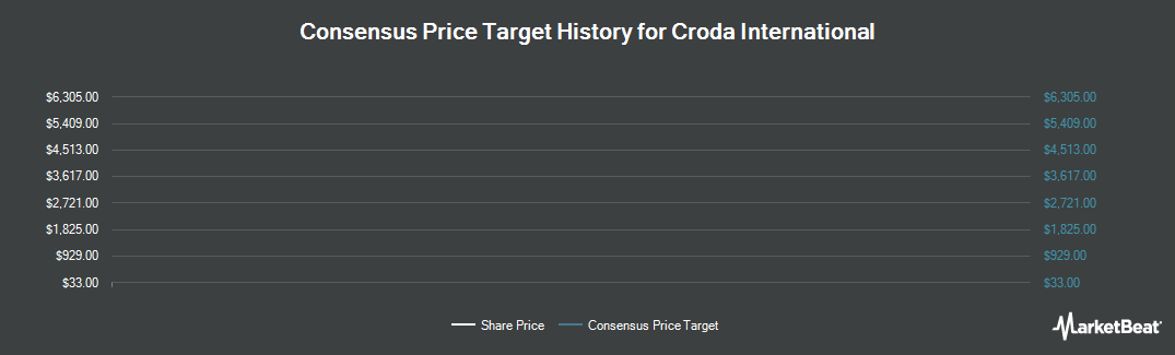 Price Target History for Croda International (OTCMKTS:COIHY)