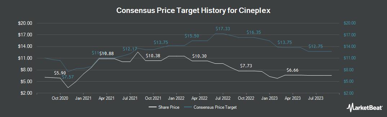 Price Target History for Cineplex (OTCMKTS:CPXGF)