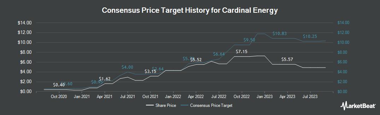 Price Target History for Cardinal Energy (OTCMKTS:CRLFF)