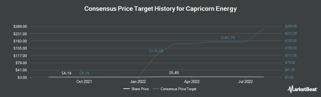 Price Target History for CAIRN ENERGY PL/ADR (OTCMKTS:CRNCY)