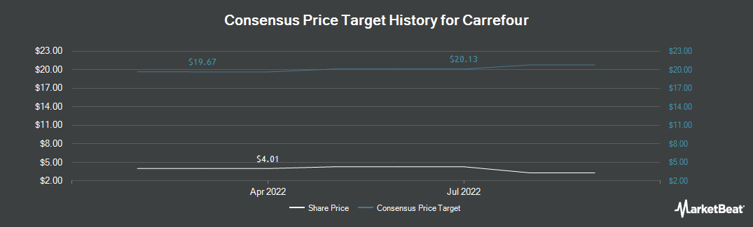 Price Target History for Carrefour (OTCMKTS:CRRFY)