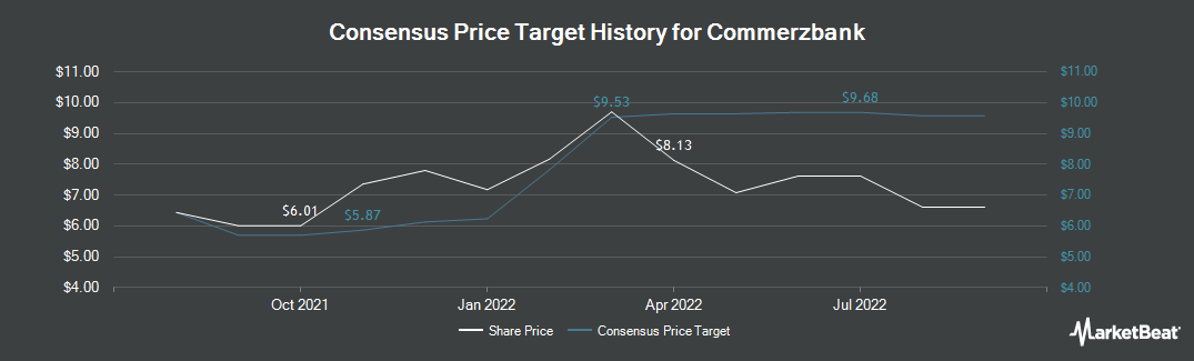 Price Target History for Commerzbank (OTCMKTS:CRZBY)