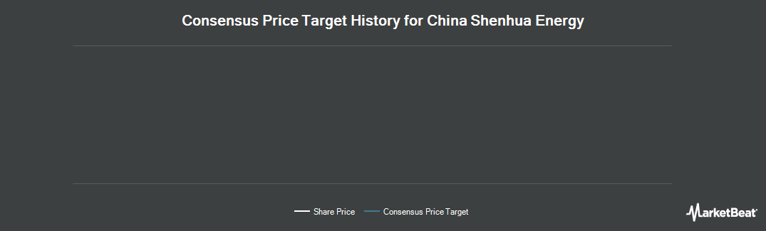 Price Target History for China Shenhua Energy (OTCMKTS:CSUAY)