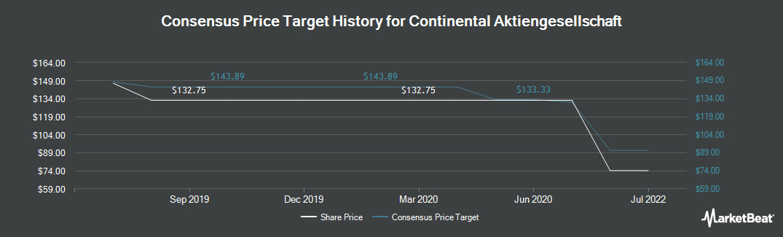Price Target History for Continental (OTCMKTS:CTTAF)