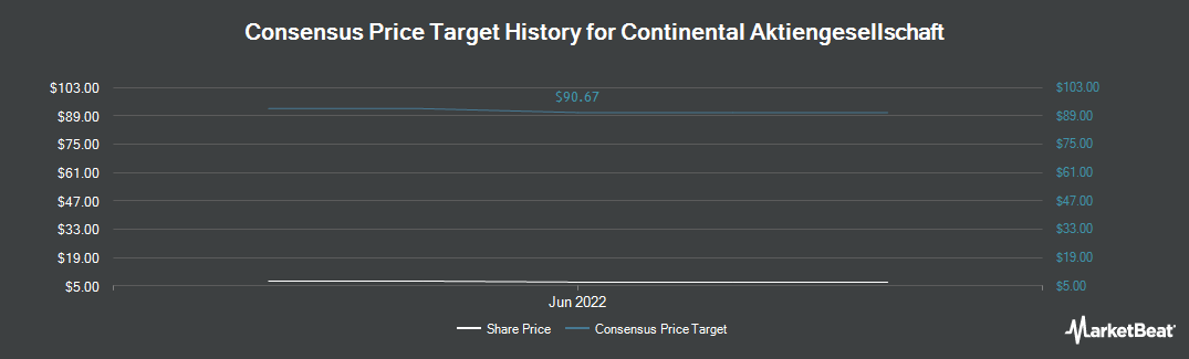 Price Target History for Continental (OTCMKTS:CTTAY)