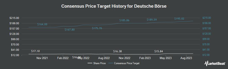 Price Target History for Deutsche Boerse (OTCMKTS:DBOEY)