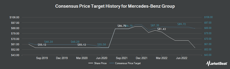 Price Target History for Daimler AG (OTCMKTS:DDAIF)