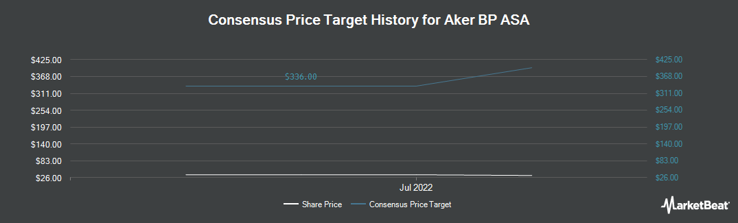 Price Target History for Aker BP ASA (OTCMKTS:DETNF)