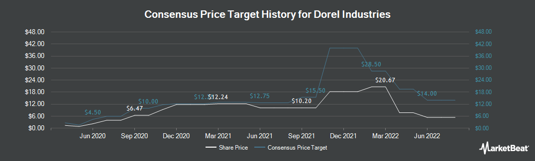 Price Target History for Dorel Industries (OTCMKTS:DIIBF)