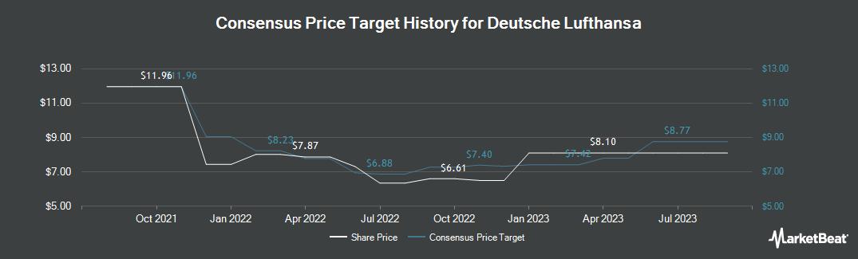 Price Target History for Lufthansa (OTCMKTS:DLAKY)