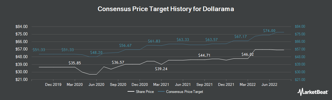 Price Target History for Dollarama (OTCMKTS:DLMAF)