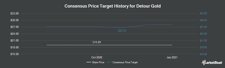 Price Target History for Detour Gold (OTCMKTS:DRGDF)