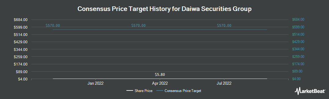 Price Target History for Daiwa Securities Group (OTCMKTS:DSEEY)
