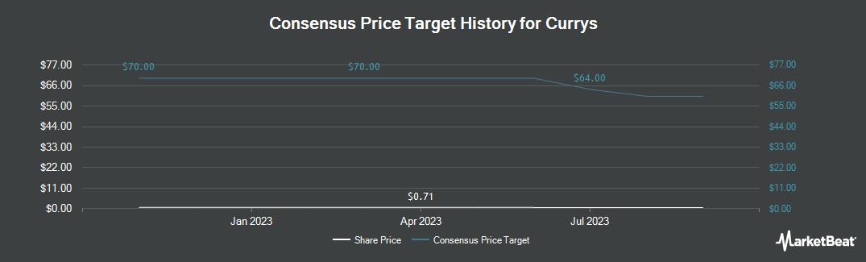 Price Target History for Dixons Carphone (OTCMKTS:DSITF)