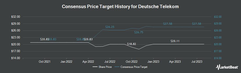 Price Target History for Deutsche Telekom (OTCMKTS:DTEGY)