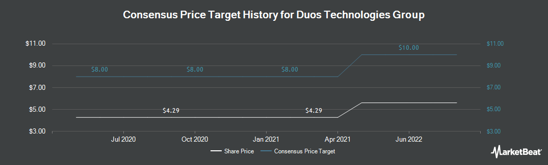 Price Target History for Duos Technologies Group (OTCMKTS:DUOT)