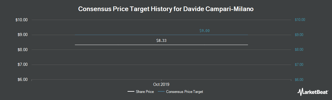 Price Target History for Campari Group (OTCMKTS:DVDCY)