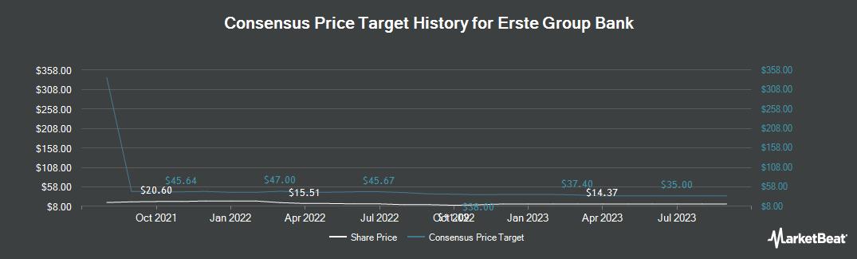Price Target History for Erste Group Bank AG (OTCMKTS:EBKDY)