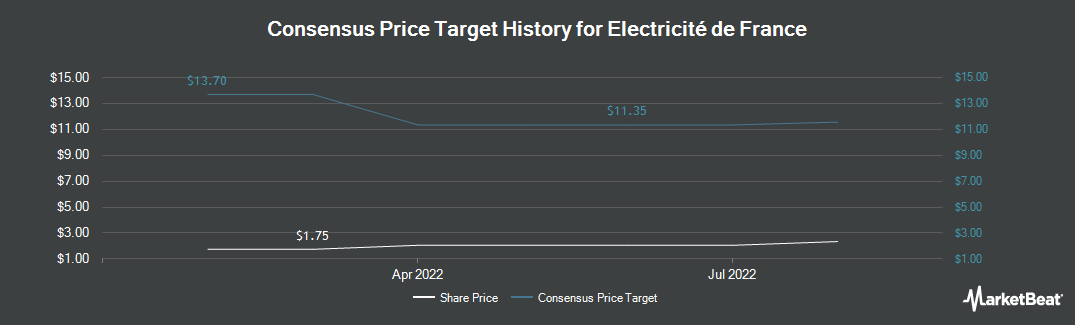 Price Target History for Électricité de France (OTCMKTS:ECIFY)
