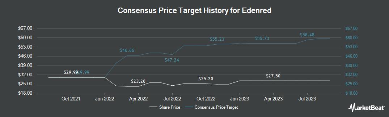 Price Target History for Edenred (OTCMKTS:EDNMY)