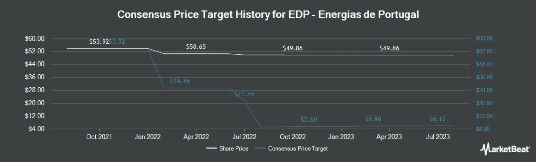 Price Target History for Energias de Portugal (OTCMKTS:EDPFY)