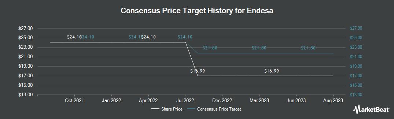 Price Target History for Endesa (OTCMKTS:ELEZF)