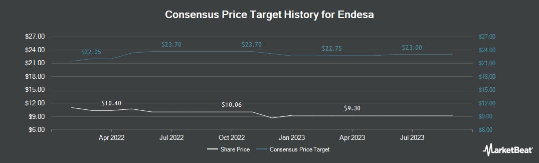 Price Target History for Endesa (OTCMKTS:ELEZY)