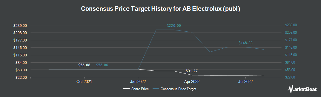 Price Target History for Electrolux (OTCMKTS:ELUXY)