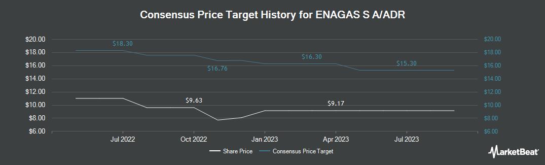 Price Target History for Enagas (OTCMKTS:ENGGY)