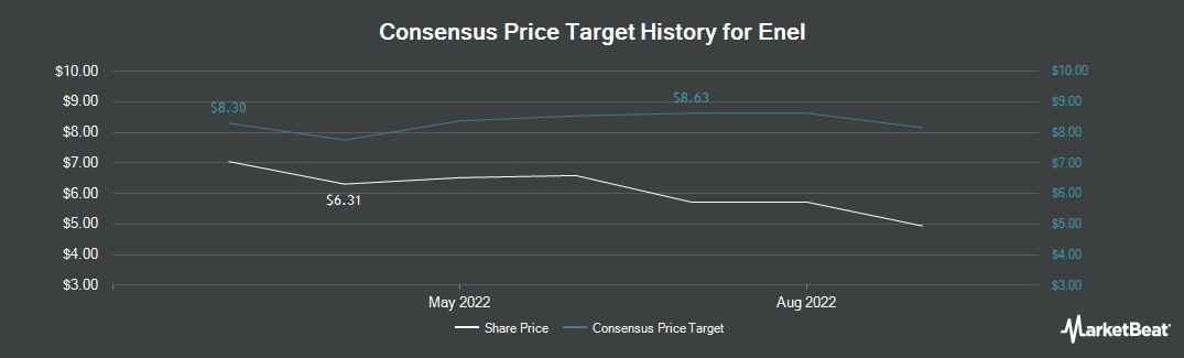 Price Target History for Enel (OTCMKTS:ENLAY)