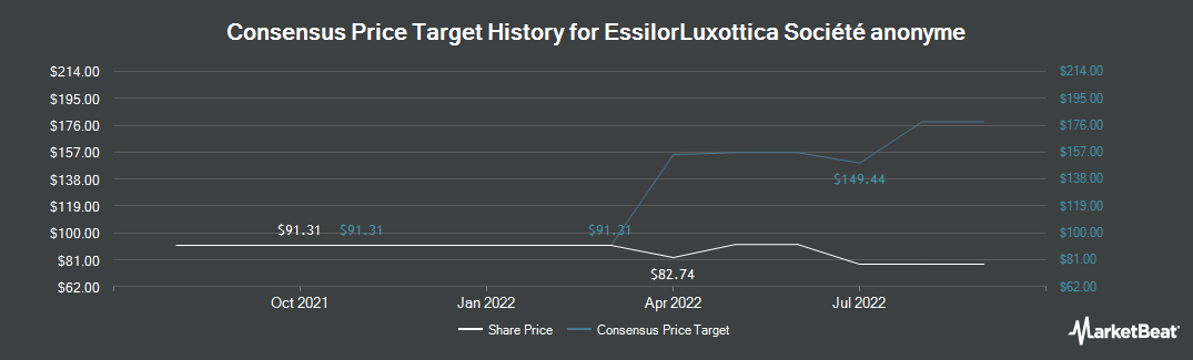Price Target History for Essilor International (OTCMKTS:ESLOY)