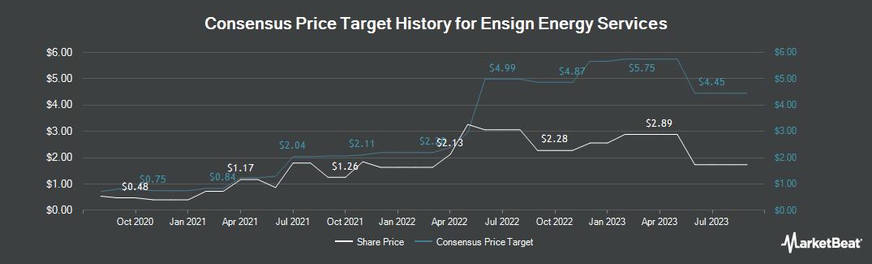 Price Target History for Ensign Energy Svs (OTCMKTS:ESVIF)