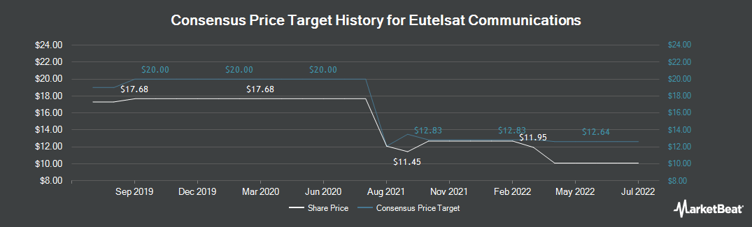 Price Target History for Eutelsat Communica (OTCMKTS:EUTLF)