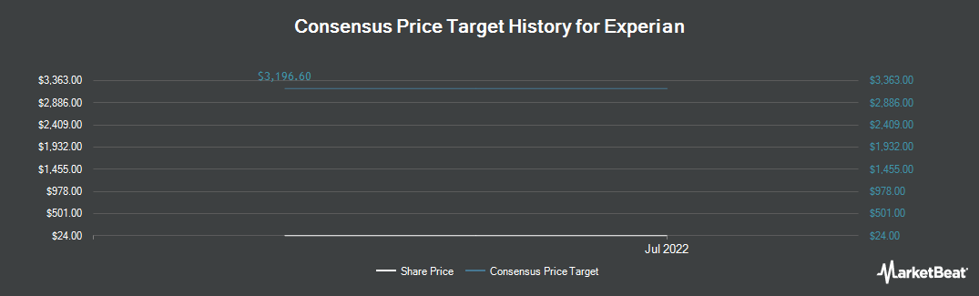 Price Target History for Experian (OTCMKTS:EXPGY)